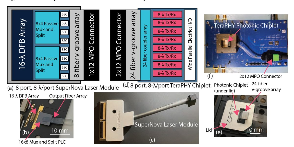 An Error-free 1 Tbps WDM Optical I/O Chiplet and Multi-wavelength Multi-port Laser